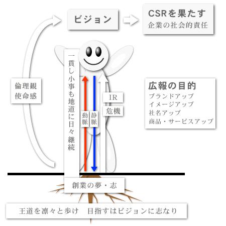 PR・広報
